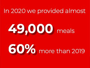 Nearly 49,000 meals provided in 2020 – increase of 60 per cent on 2019